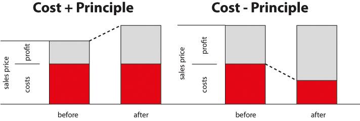 cost principles Cost+ vs. Cost  Principle